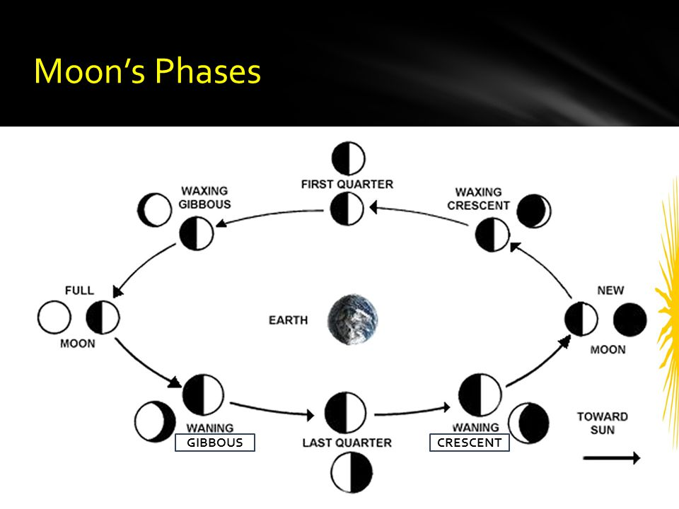 Moon's Phases GIBBOUS CRESCENT