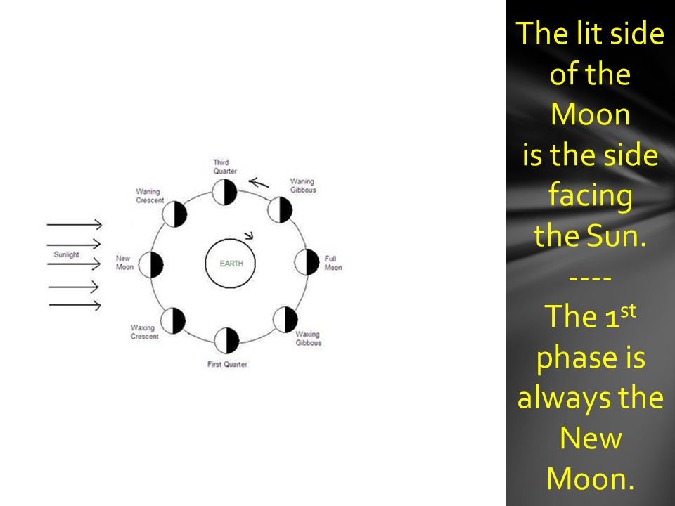 The 1st phase is always the New Moon.