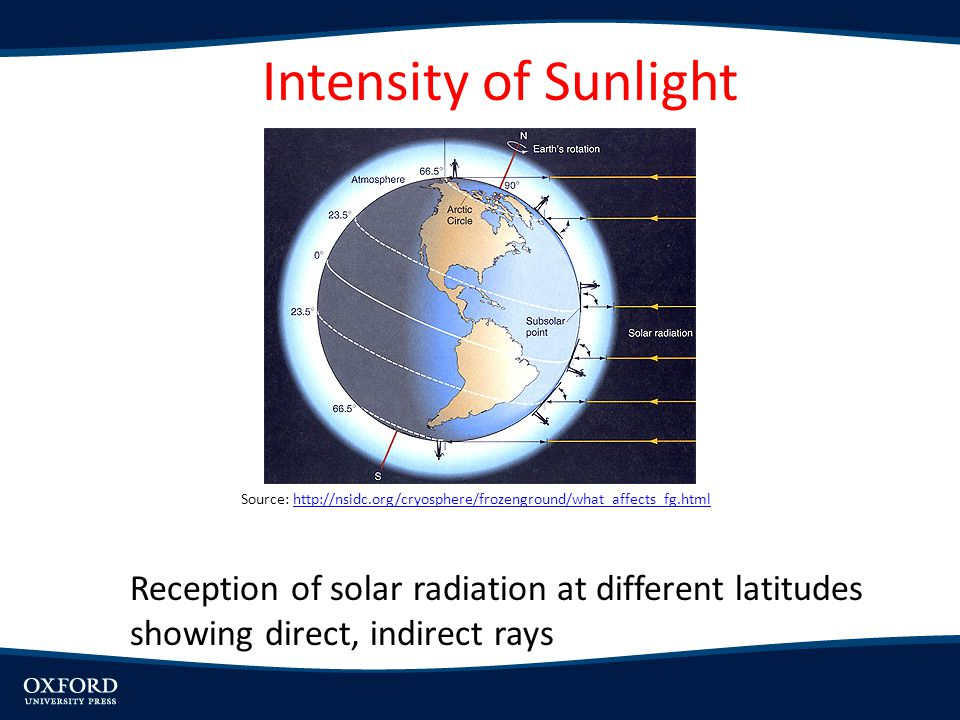Intensity of Sunlight Source: http://nsidc.org/cryosphere/frozenground/what_affects_fg.html.