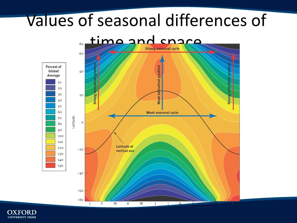 Values of seasonal differences of time and space