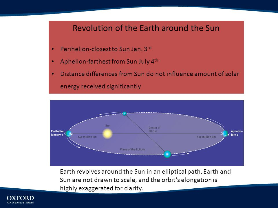 Revolution of the Earth around the Sun