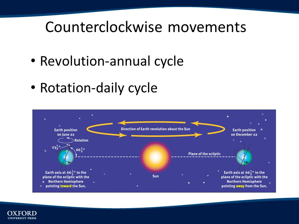 Counterclockwise movements