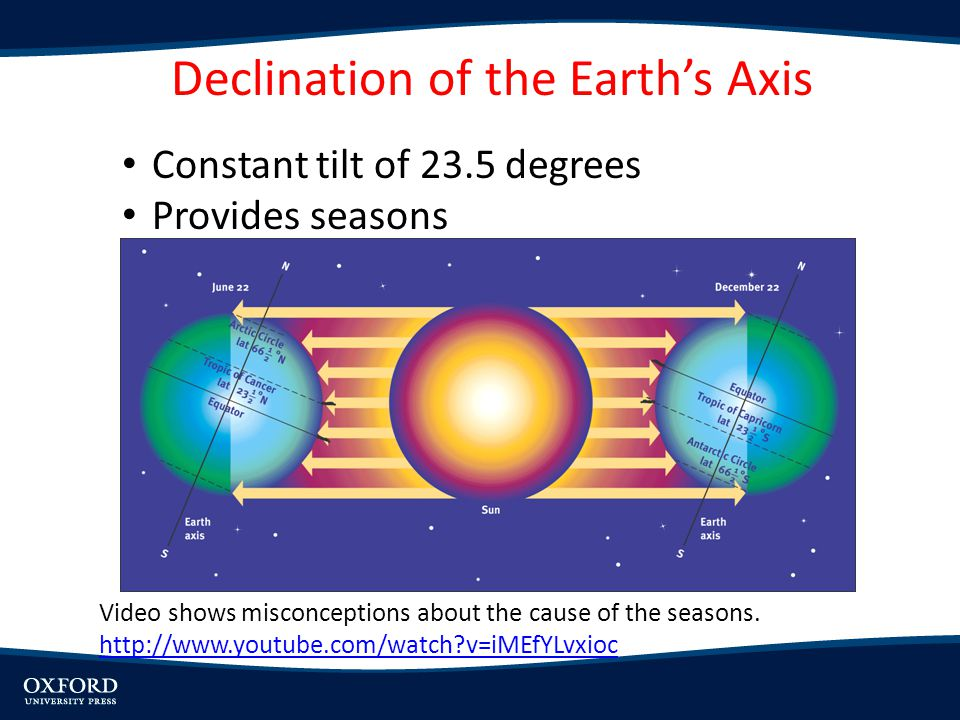 Declination of the Earth's Axis