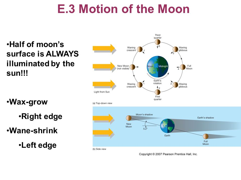 E.3 Motion of the Moon Half of moon's surface is ALWAYS illuminated by the sun!!! Wax-grow. Right edge.