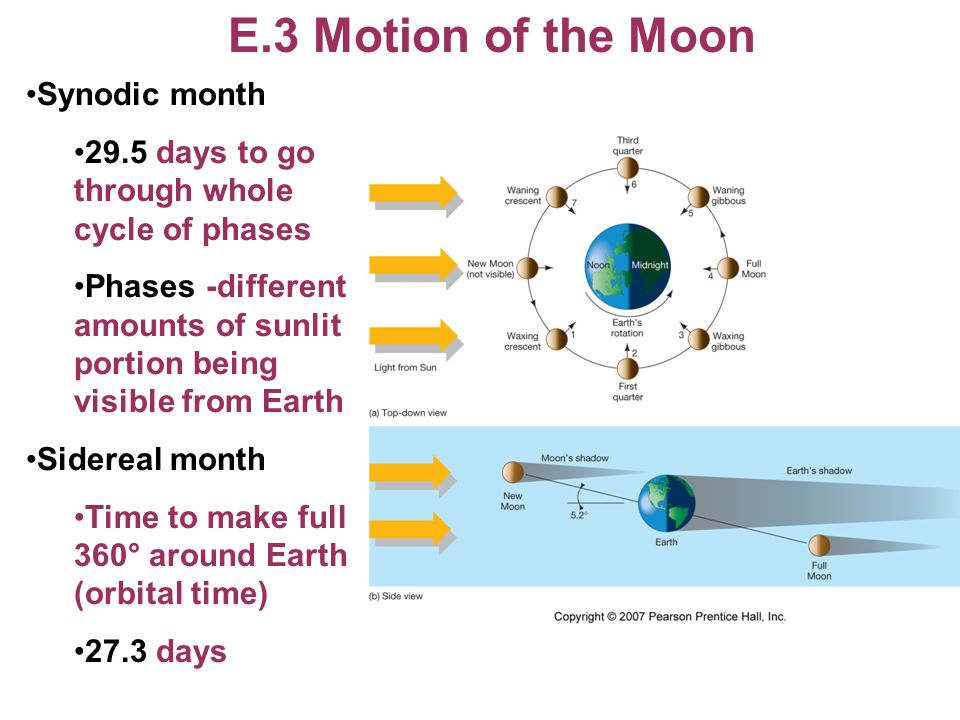 E.3 Motion of the Moon Synodic month