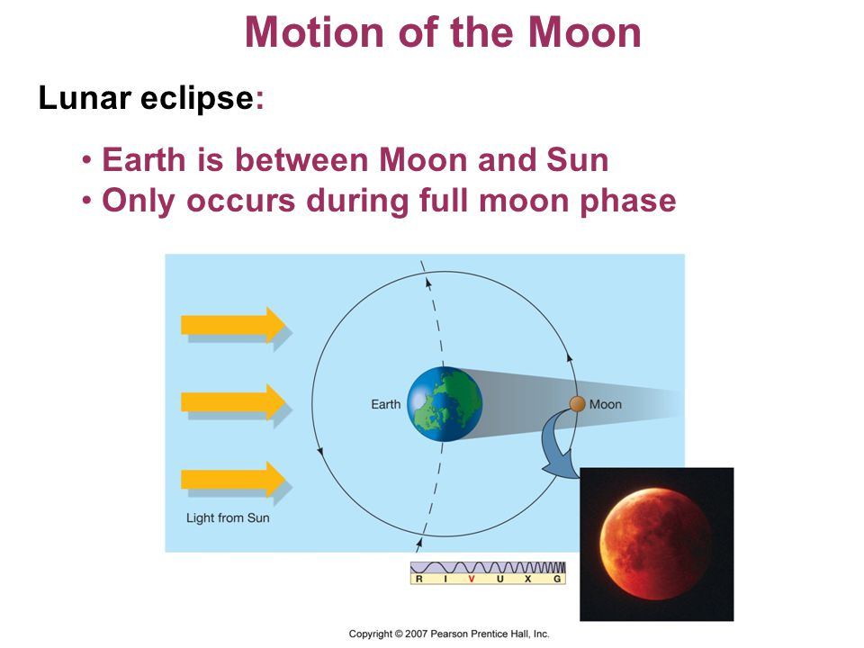 Motion of the Moon Lunar eclipse: Earth is between Moon and Sun