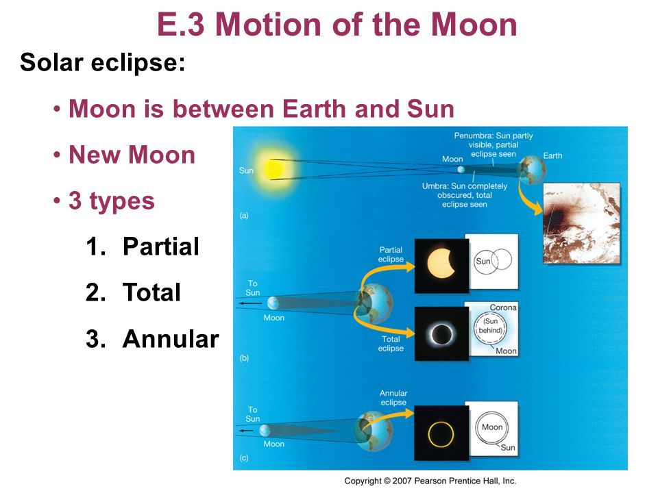 E.3 Motion of the Moon Solar eclipse: Moon is between Earth and Sun