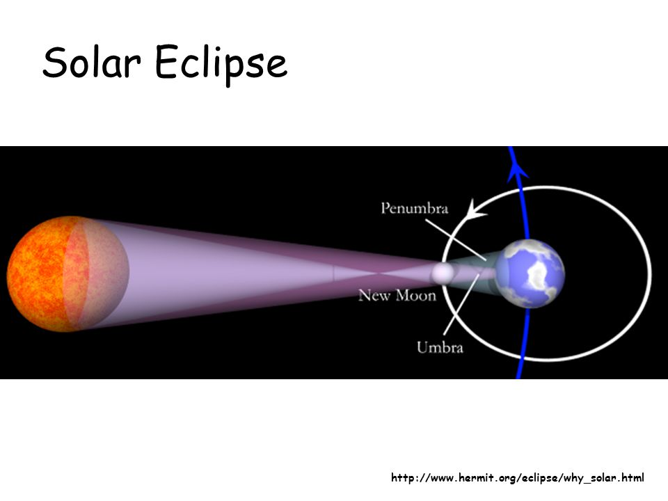 Solar Eclipse http://www.hermit.org/eclipse/why_solar.html