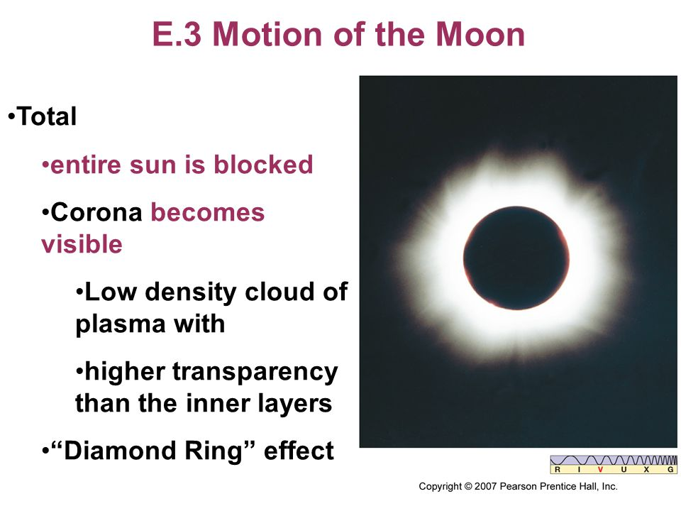 E.3 Motion of the Moon Total entire sun is blocked