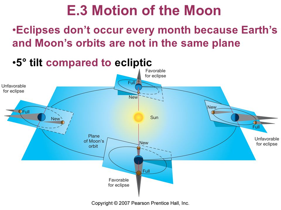 E.3 Motion of the Moon Eclipses don't occur every month because Earth's and Moon's orbits are not in the same plane.