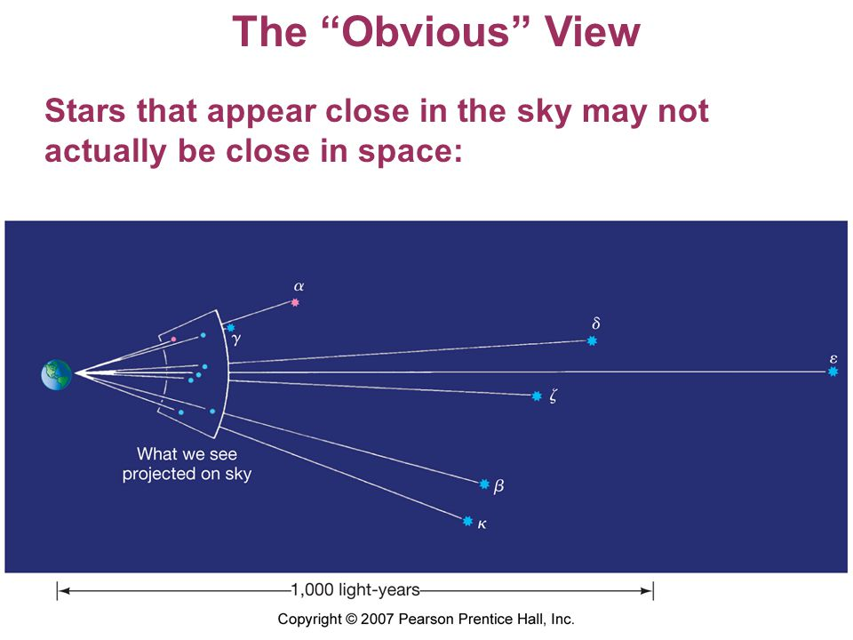 The Obvious View Stars that appear close in the sky may not actually be close in space: