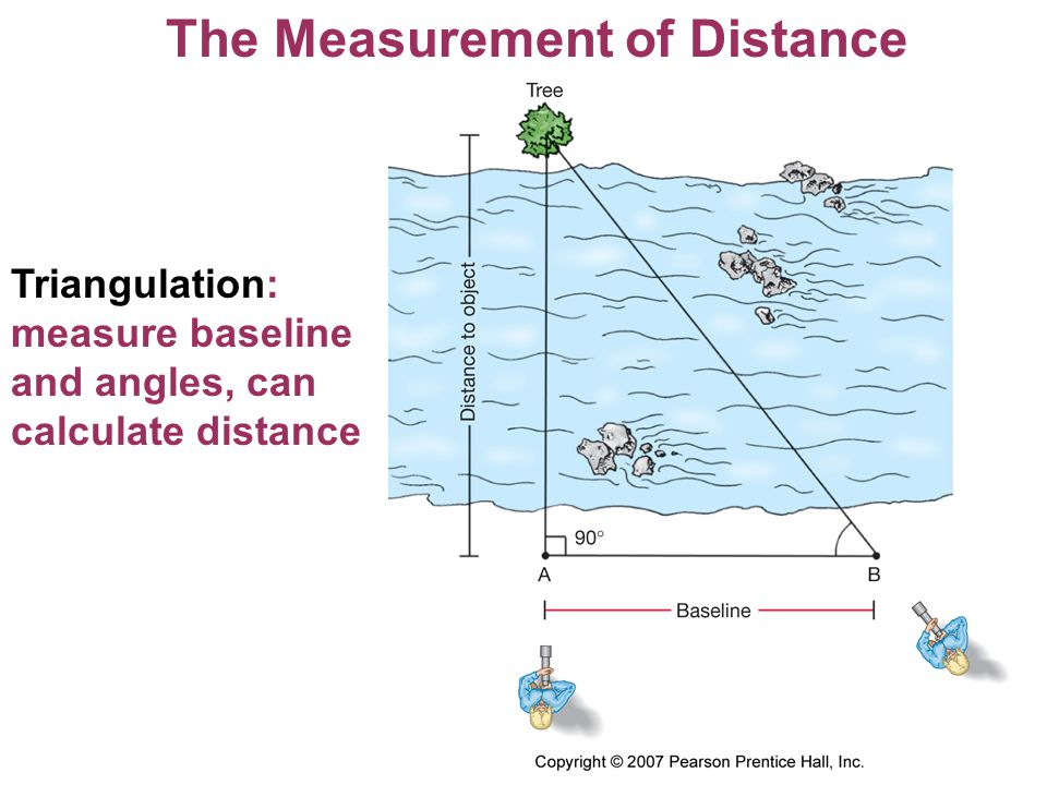 The Measurement of Distance