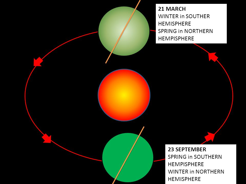21 MARCH WINTER in SOUTHER HEMISPHERE. SPRING in NORTHERN HEMPISPHERE. 23 SEPTEMBER. SPRING in SOUTHERN HEMPISPHERE.
