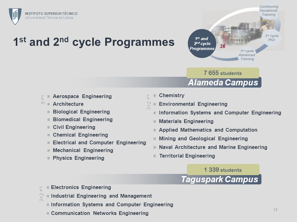 1st and 2nd cycle Programmes