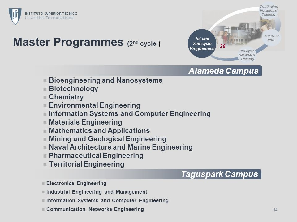 Master Programmes (2nd cycle )