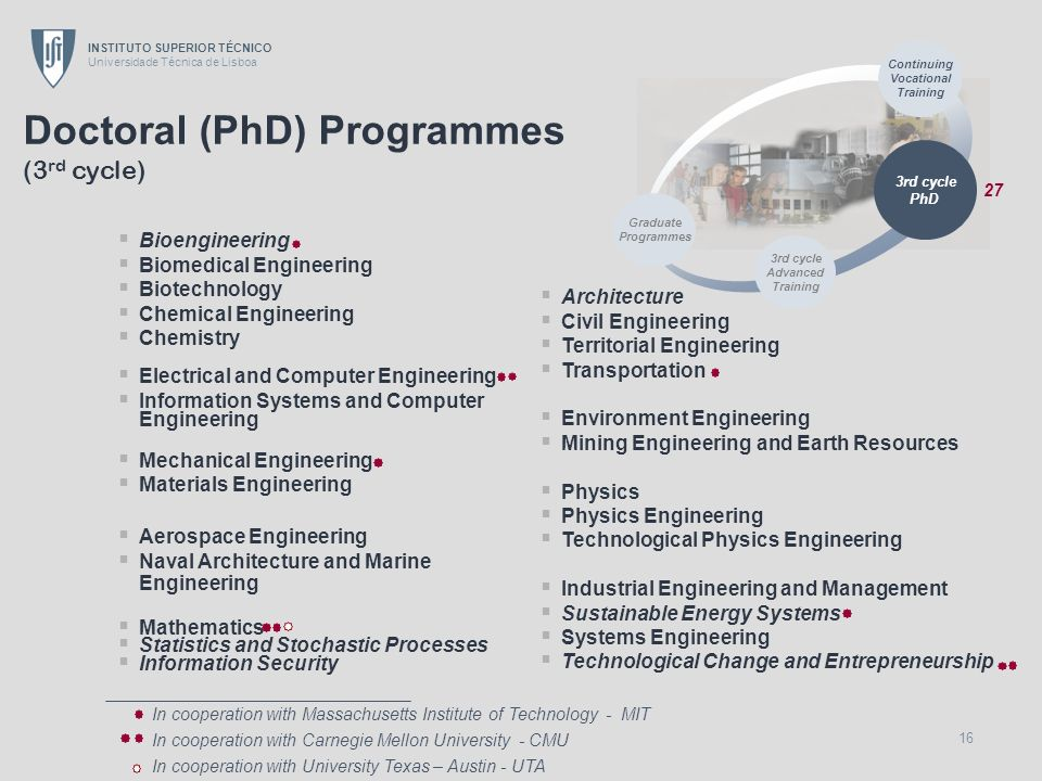Doctoral (PhD) Programmes