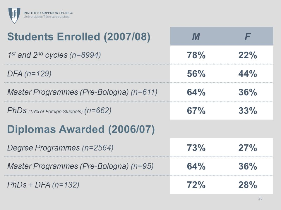 Students Enrolled (2007/08) Diplomas Awarded (2006/07) M F 78% 22% 56%