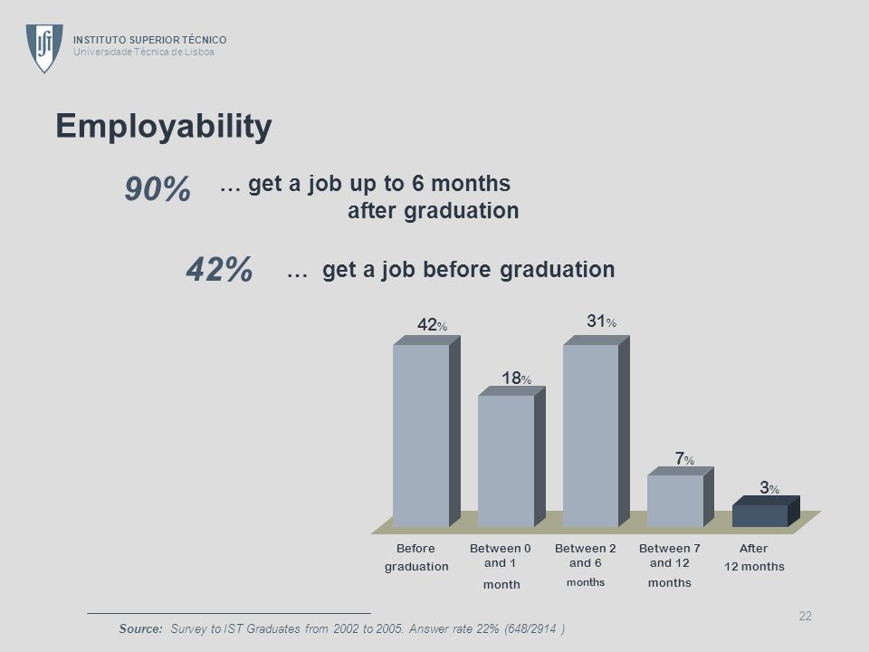 Employability 90% 42% … get a job up to 6 months after graduation