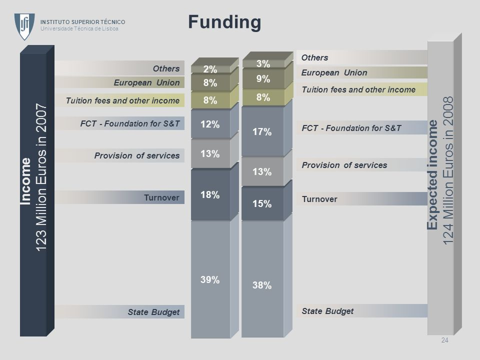Funding 124 Million Euros in Million Euros in 2007