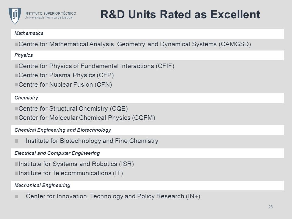 R&D Units Rated as Excellent