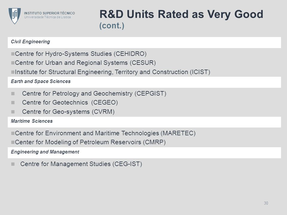 R&D Units Rated as Very Good