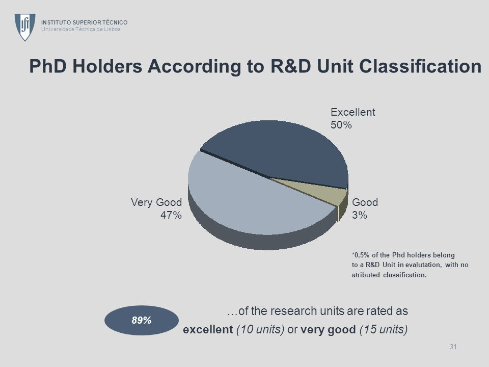 PhD Holders According to R&D Unit Classification