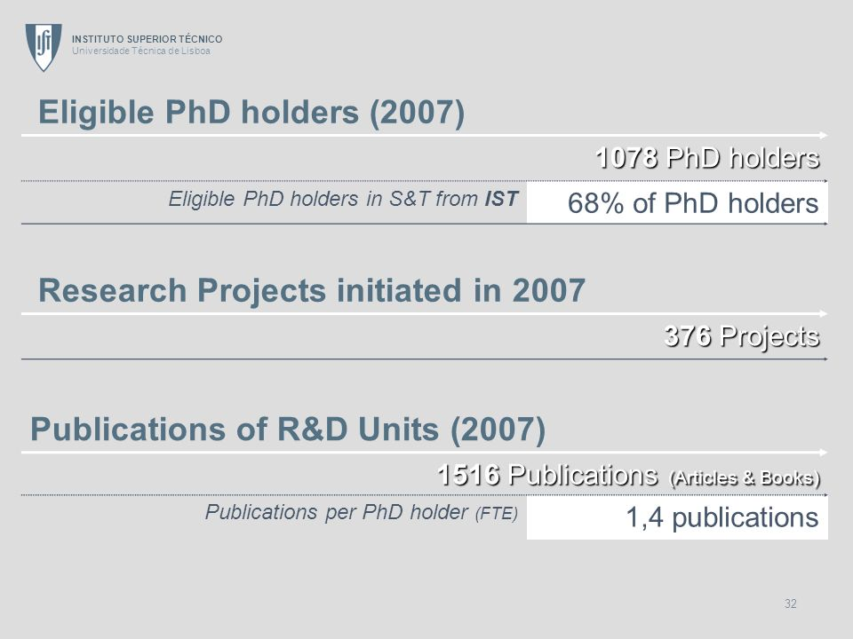 Publications of R&D Units (2007)