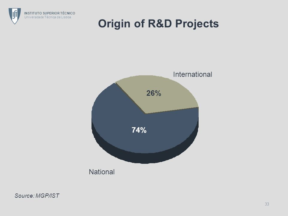 Origin of R&D Projects International 26% 74% National Source: MGP/IST