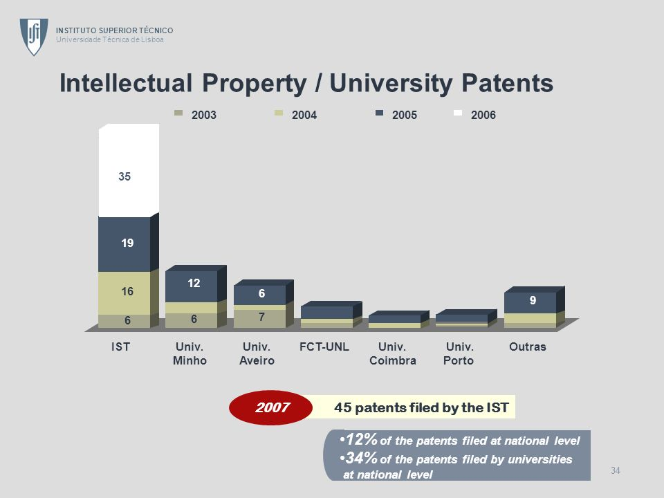 Intellectual Property / University Patents