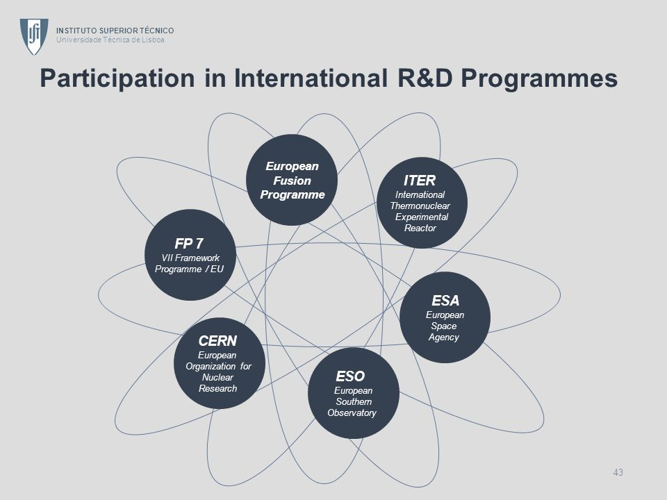 Participation in International R&D Programmes