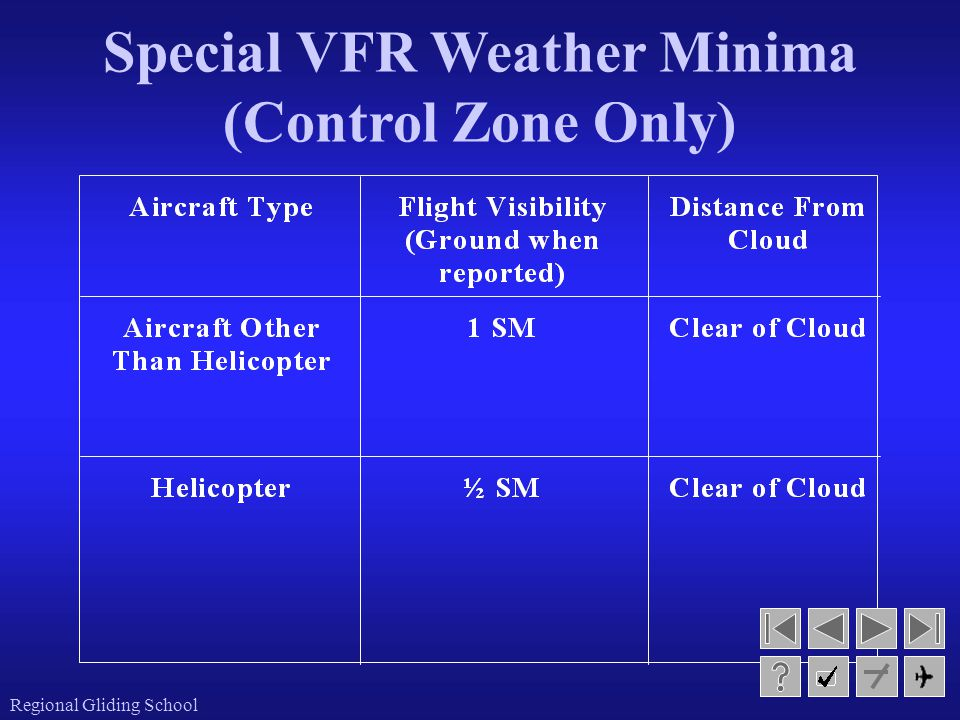Special VFR Weather Minima (Control Zone Only)