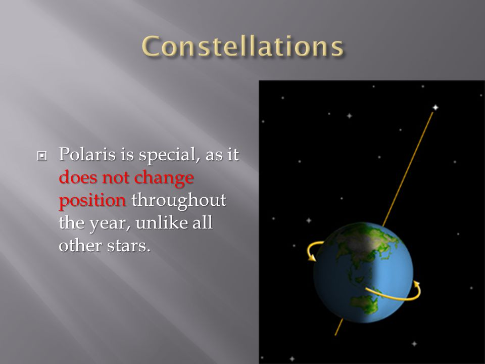 Constellations Polaris is special, as it does not change position throughout the year, unlike all other stars.