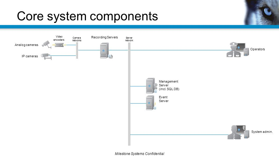 Core system components