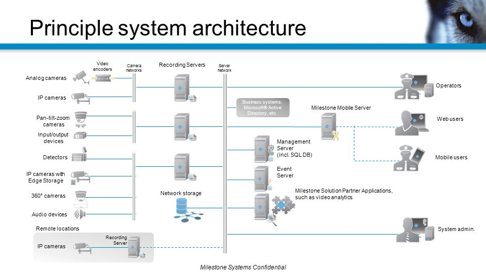 Principle system architecture
