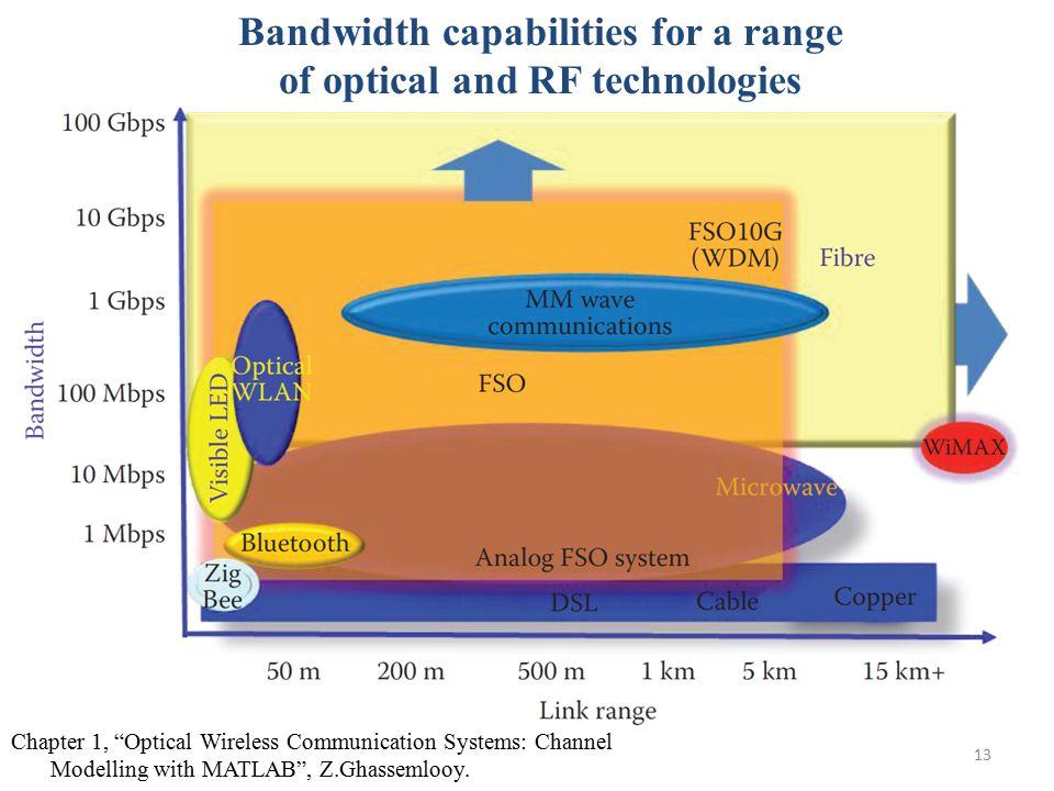 Bandwidth capabilities for a range of optical and RF technologies