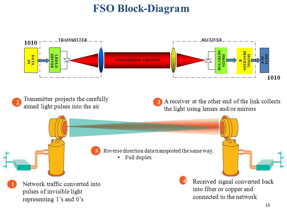 FSO Block-Diagram 1010. TRANSMITTER. RECEIVER. PROCESSOR. SIGNAL. DATA. IN. DRIVER. LED/LD.