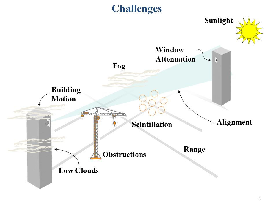 Challenges Sunlight Window Attenuation Fog Building Motion Alignment