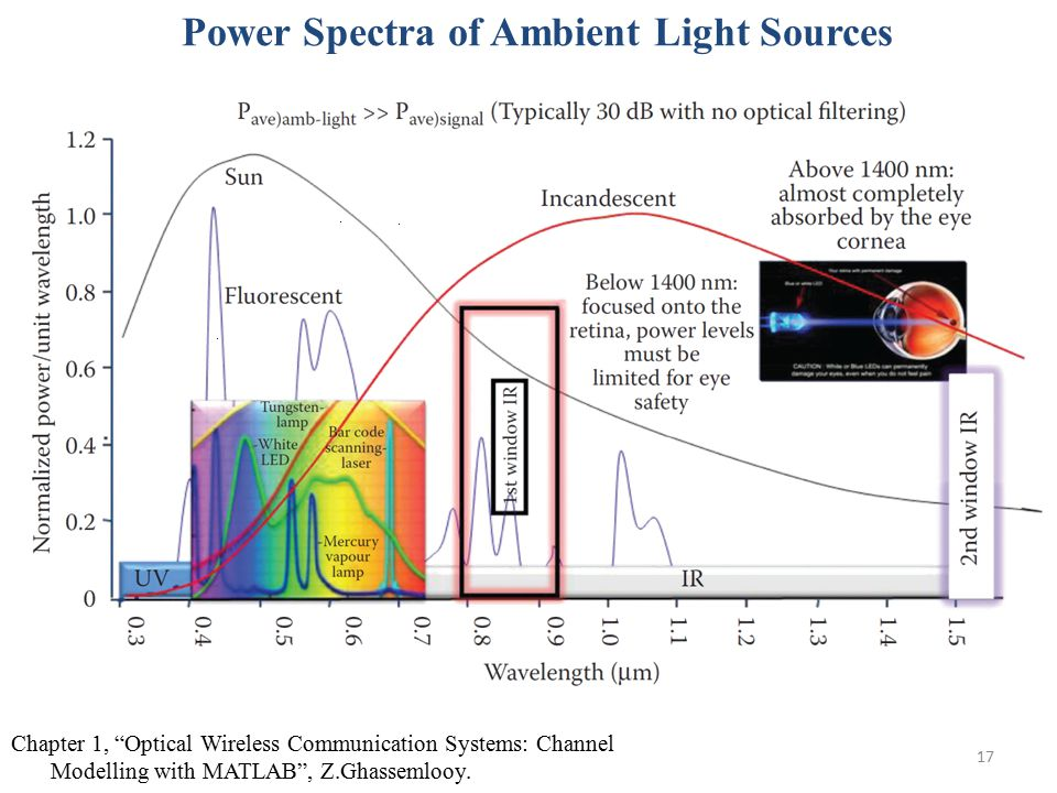 Power Spectra of Ambient Light Sources