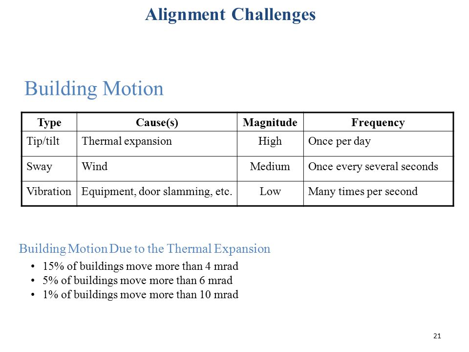 Building Motion Alignment Challenges