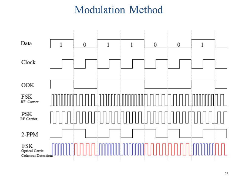 Modulation Method