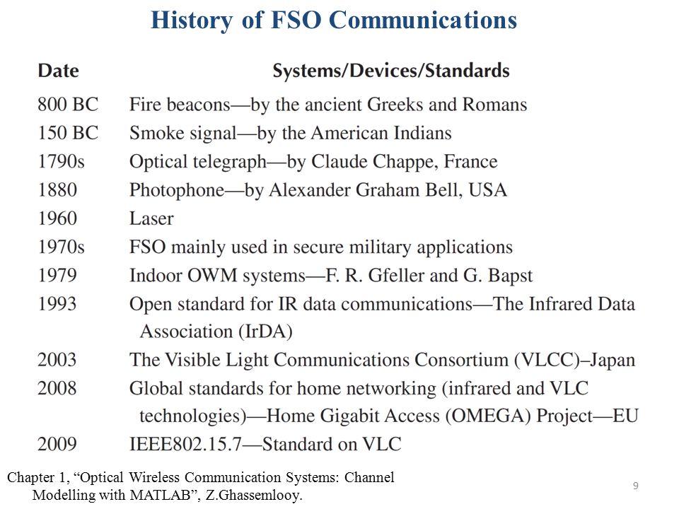 History of FSO Communications