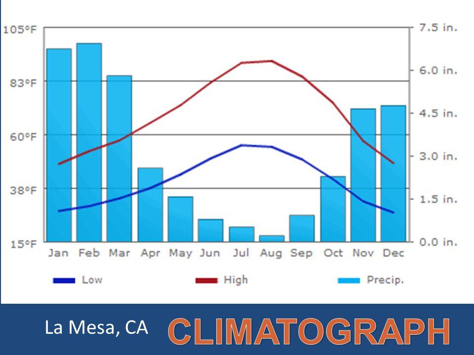CLIMATOGRAPH La Mesa, CA