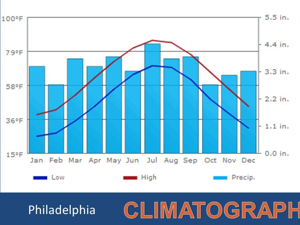 CLIMATOGRAPH Philadelphia