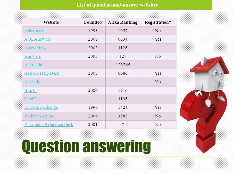 Question answering List of question-and-answer websites Website