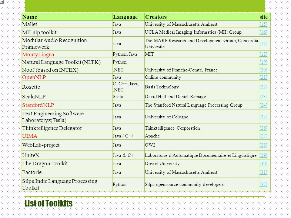 List of Toolkits Name Language Creators site Mallet MII nlp toolkit