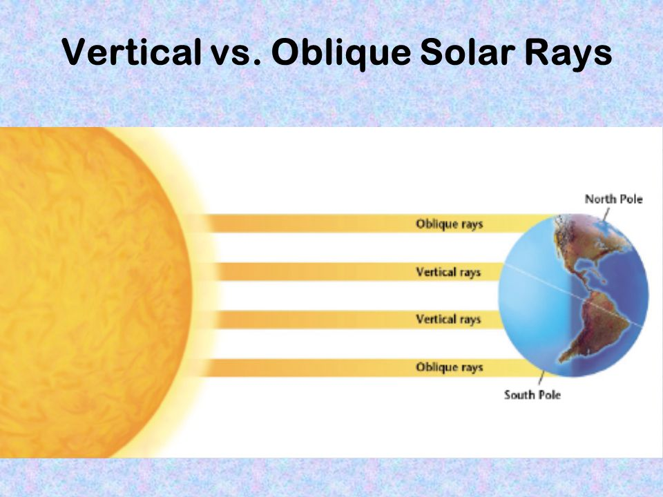 Vertical vs. Oblique Solar Rays