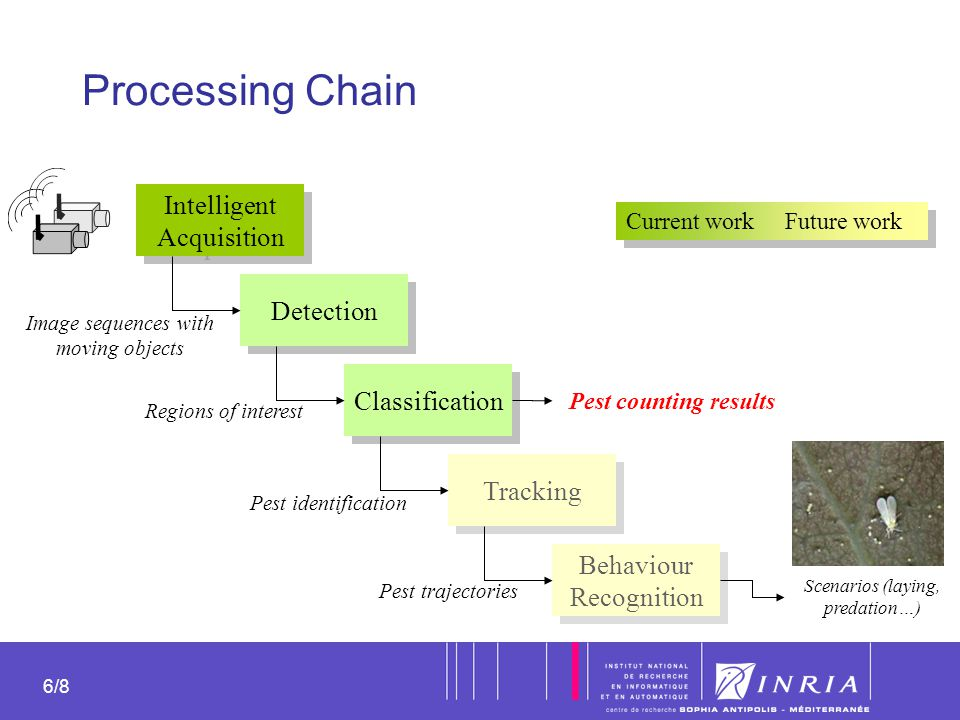 Processing Chain Intelligent Acquisition Detection Classification