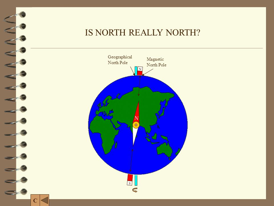 IS NORTH REALLY NORTH C N Geographical North Pole Magnetic North Pole