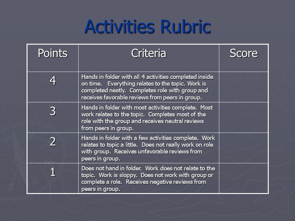 Activities Rubric Points Criteria Score 4 3 2 1