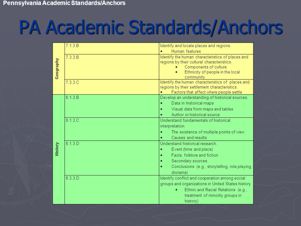 PA Academic Standards/Anchors